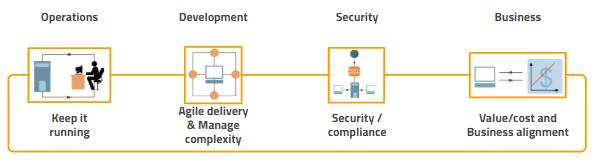 Governança de APIs - API Governance