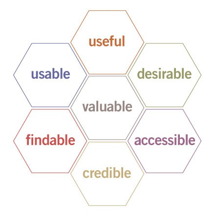 user experience honeycomb - peter morville