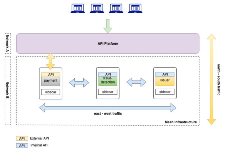 API Gateway vs Service Mesh