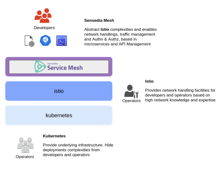 Sensedia - Service Mesh