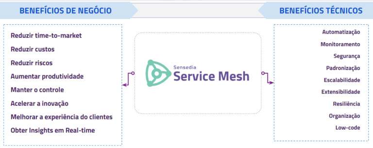 Sensedia Service Mesh
