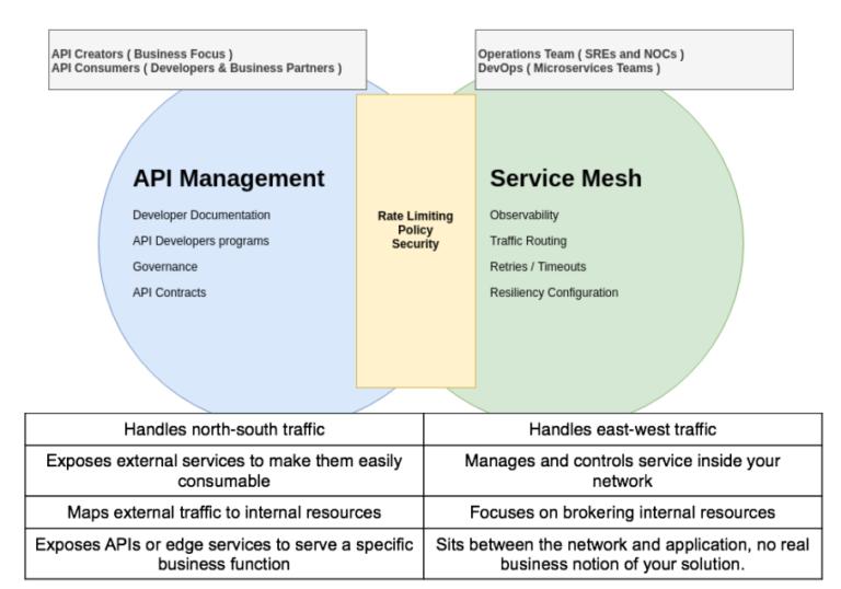 API Management vs Service Mesh