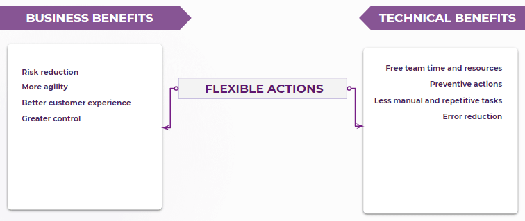 Sensedia Flexible Actions