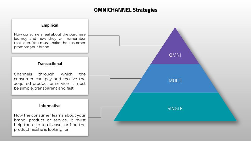 Omnichannel Strategies
