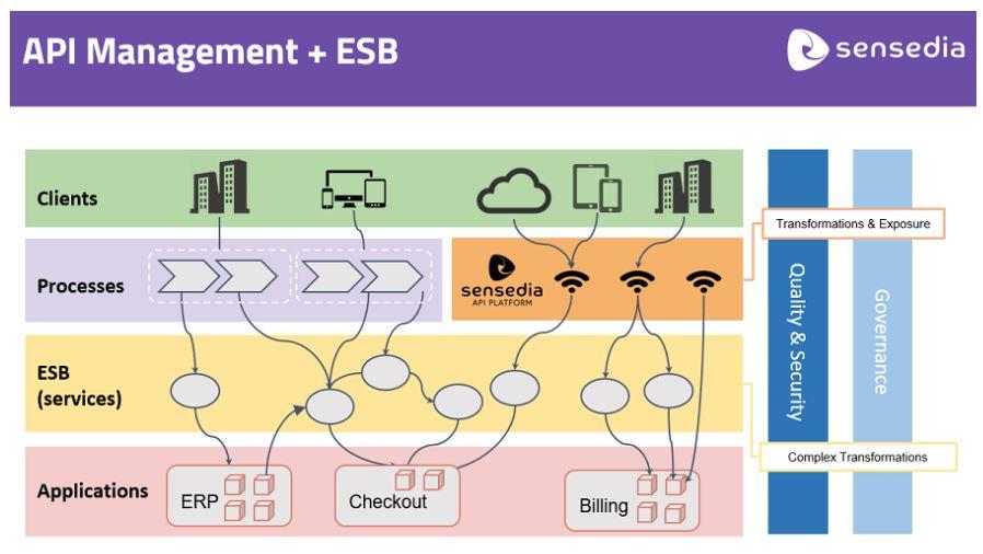 API Management ESB
