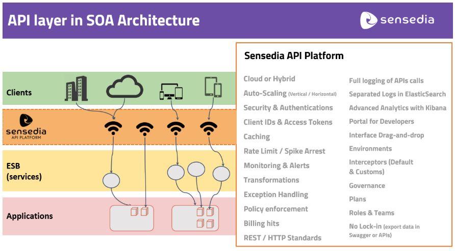 API Layer in SOA Architecture
