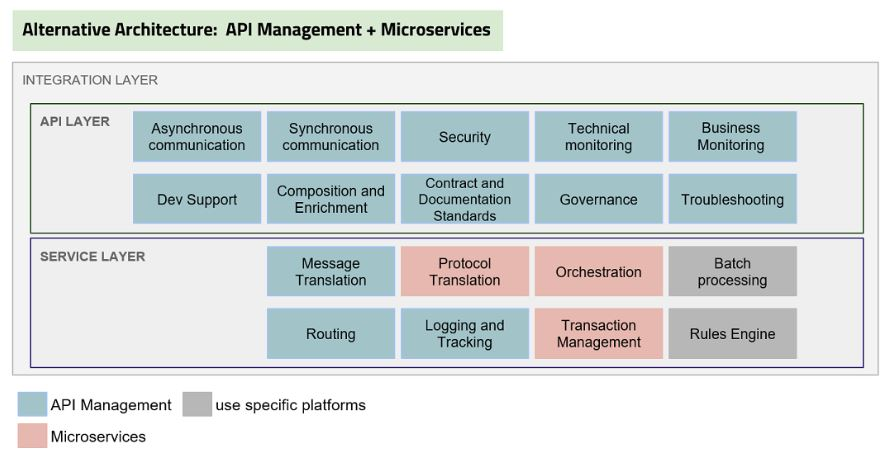 API Management Microservices