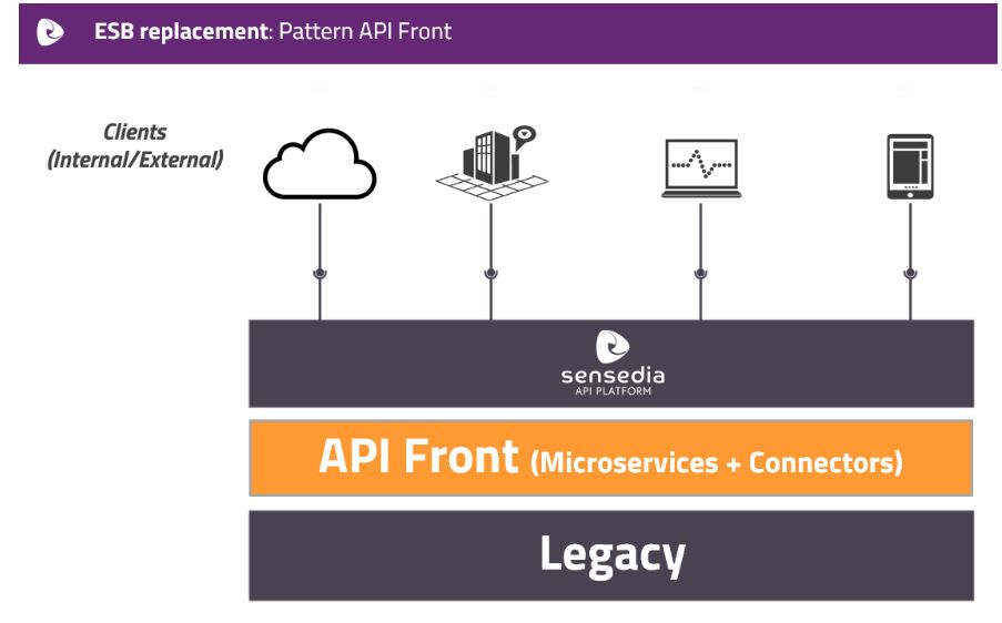 ESB replacement API Front