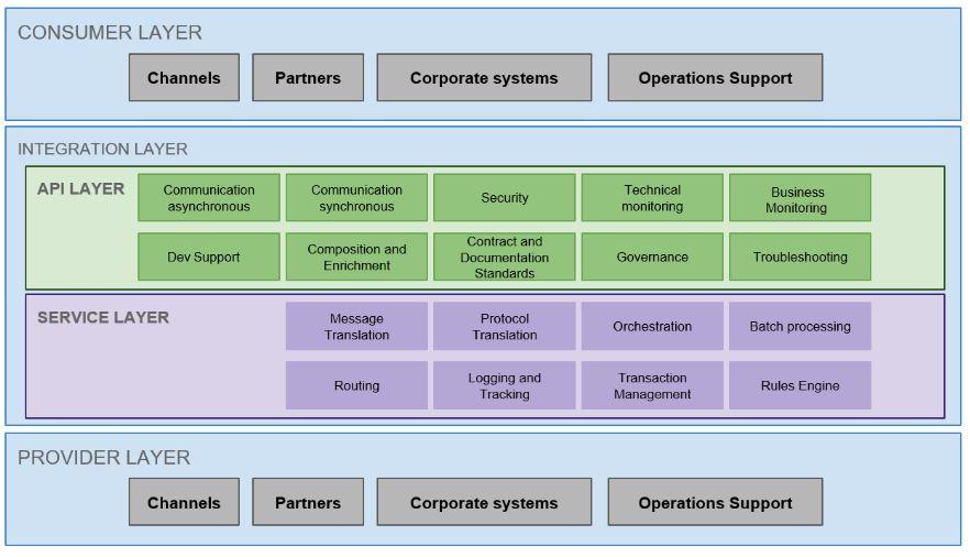 API and SOA Architecture