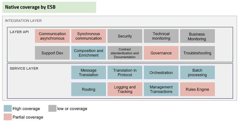 Coverage by ESB SOA API