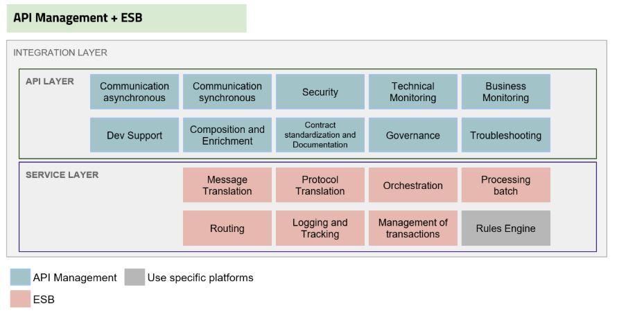 ESB API Management