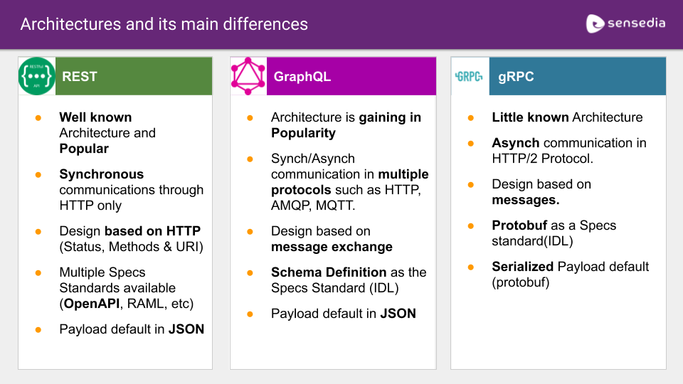 API Days Madrid 2019 - REST, GraphQL e gRPC