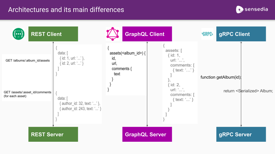 Main Diferences - REST, GraphQL and gRPC