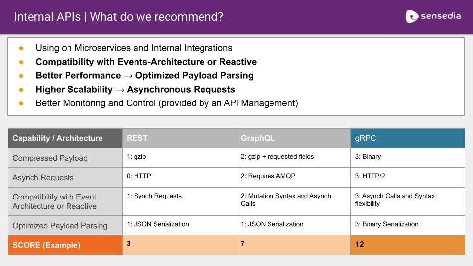 APIs internas - REST, GraphQL e gRPC