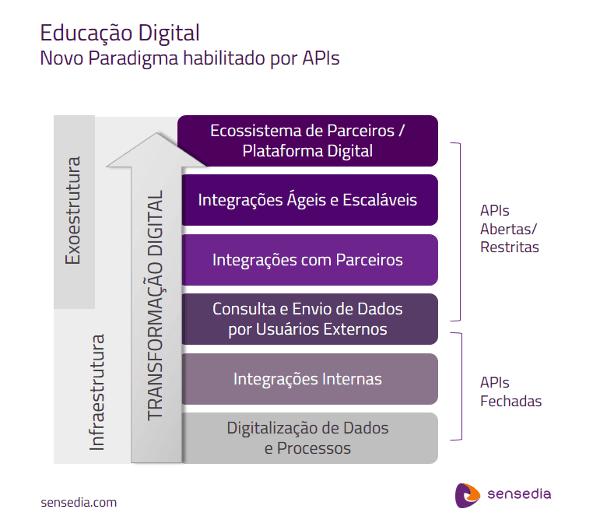 APIs paraTransformação Digital na Educação