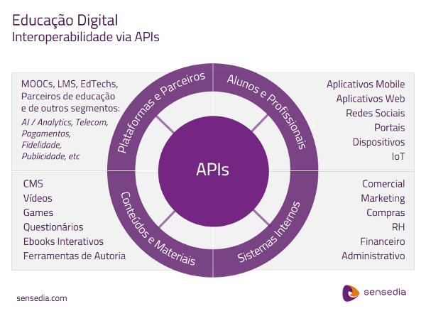 APIs para Interoperabilidade na Educação Digital