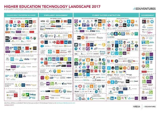 Edtechs - Educational Technology Landscape 2017