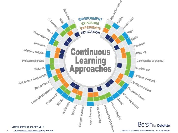 Diferentes Abordagens para Aprendizagem