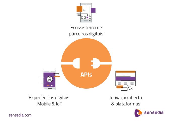 Estratégias Digitais habilitadas por APIs - Sensedia