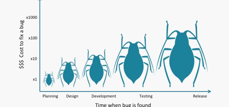 (Imagem: Custo de correção de um bug X momento em que o bug foi encontrado. Fonte: https://frontend-architecture.com/2018/10/05/agile-emergent-design-and-bugs/)