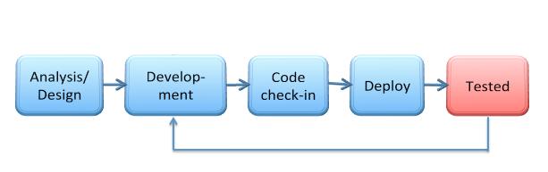 Ciclo de desenvolvimento SEM o Dev Box Testing: