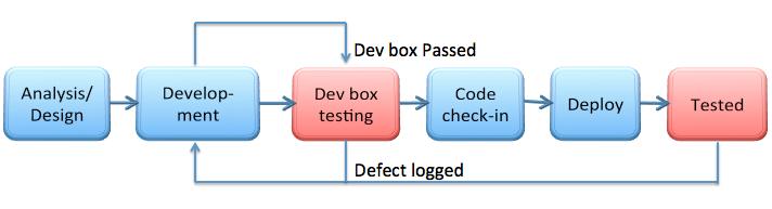 Ciclo de desenvolvimento COM o Dev Box Testing:
