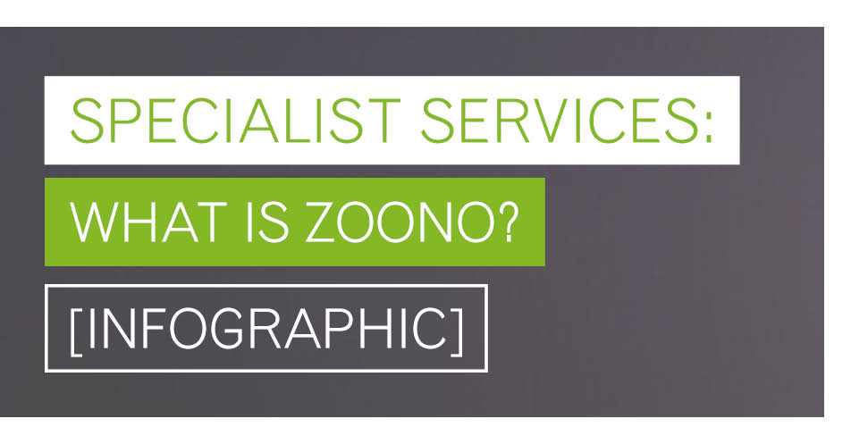 What is Zoono?