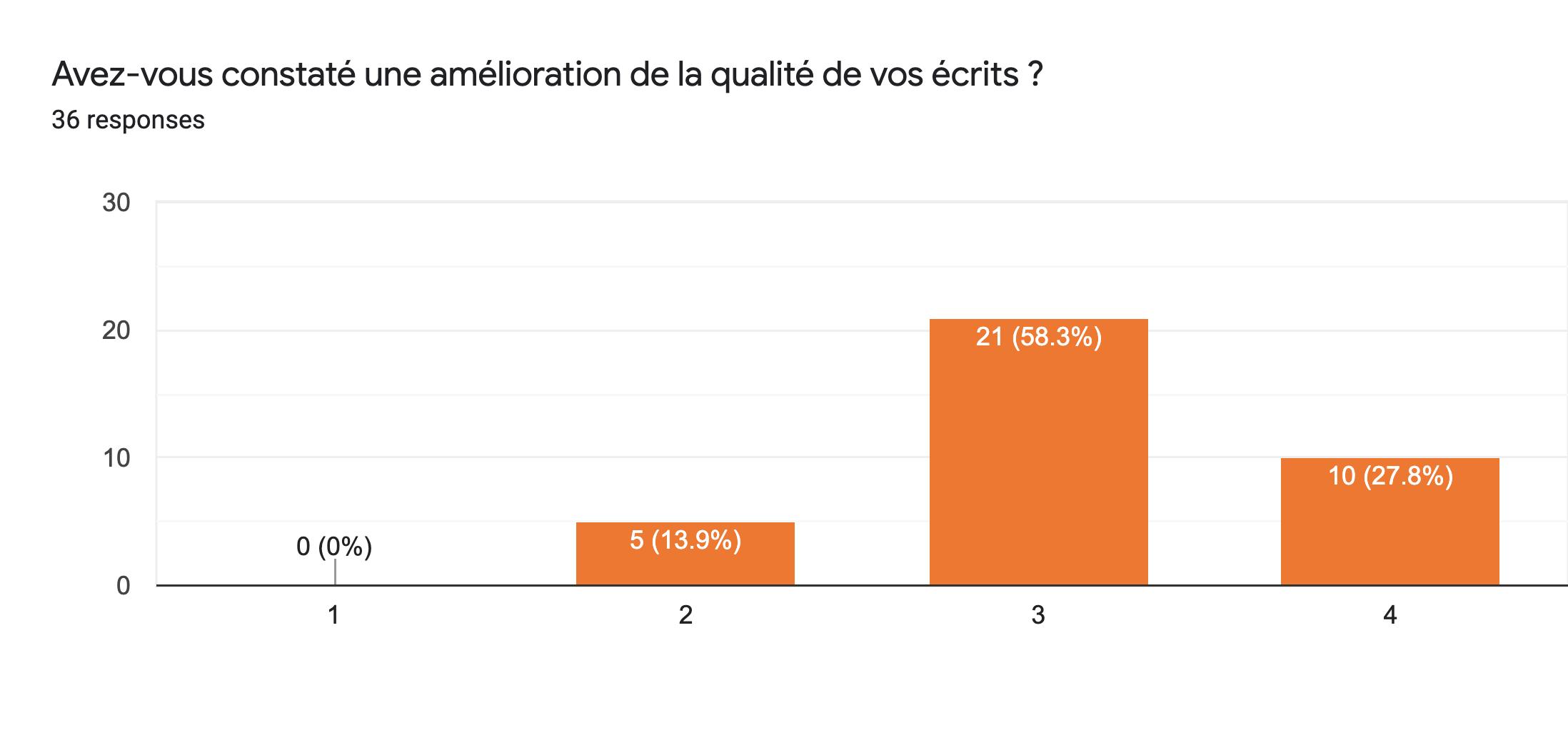 Les résultats du sondage interne envoyé par Tristan à ses collègues