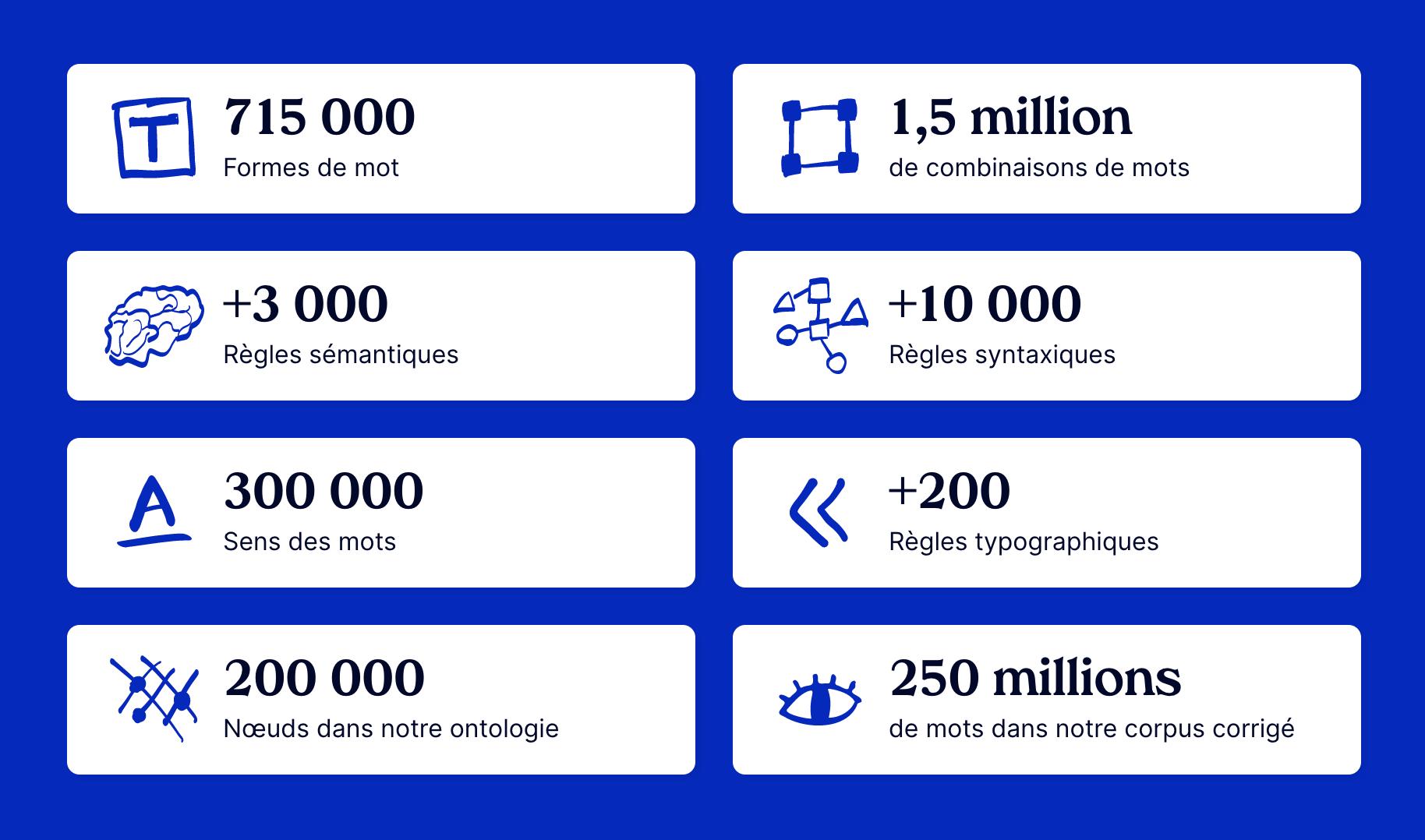 Quelques caractéristiques techniques de MerciApp : la solution d'amélioration de la crédibilité et de la productivité à l'écrit nouvelle génération.