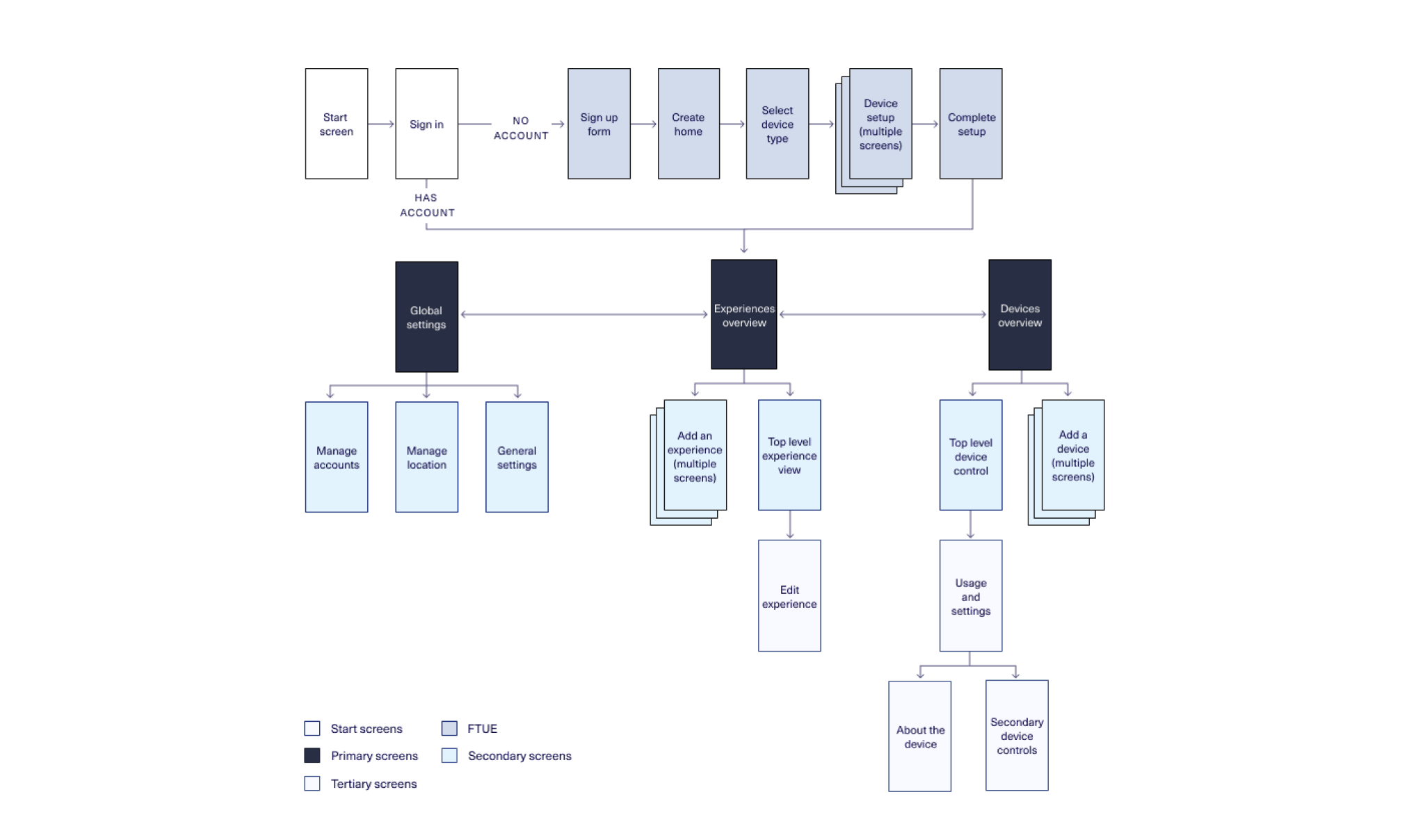 User flow for someone using a credit service