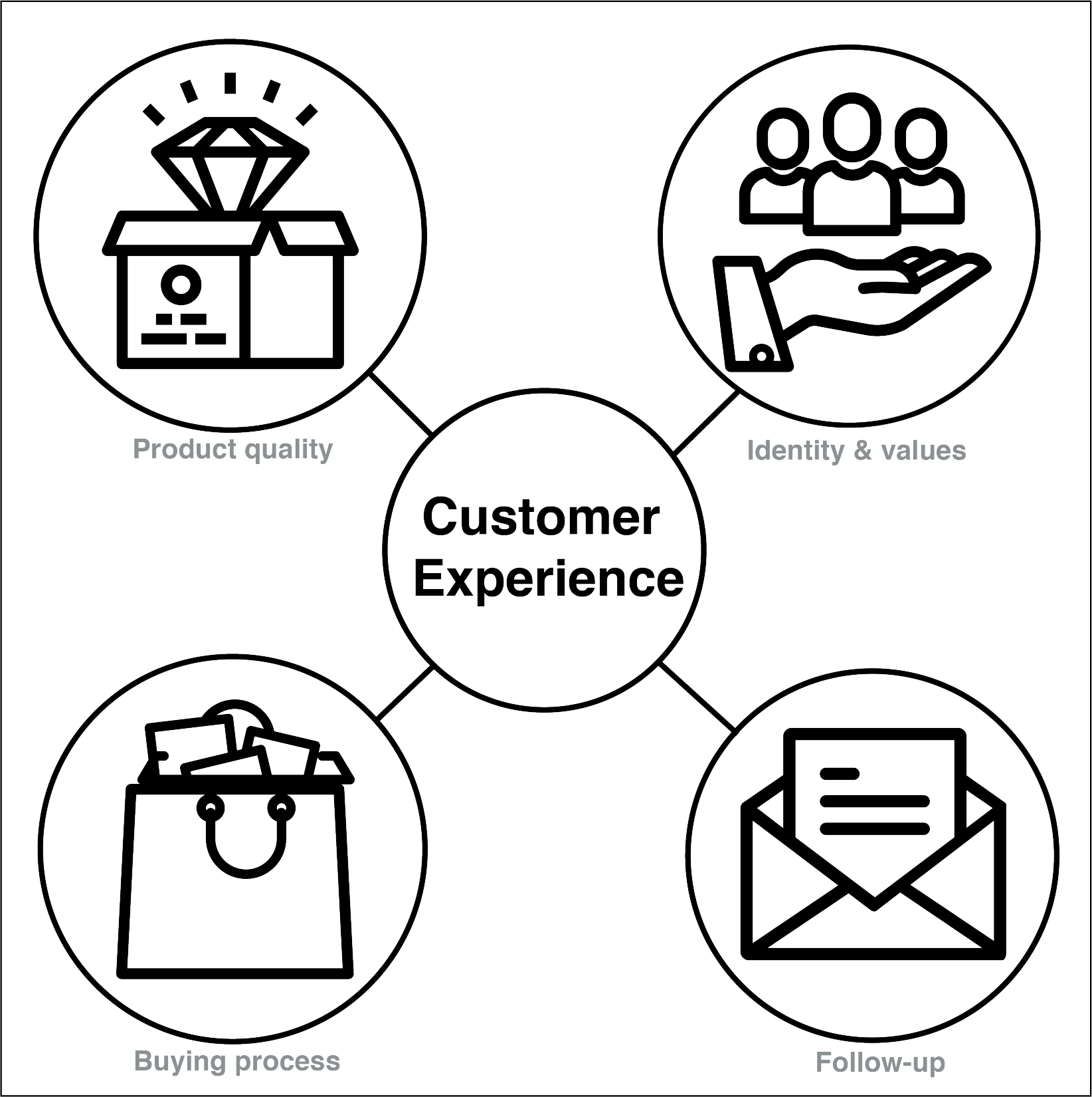What is the most direct cause of customer loyalty
