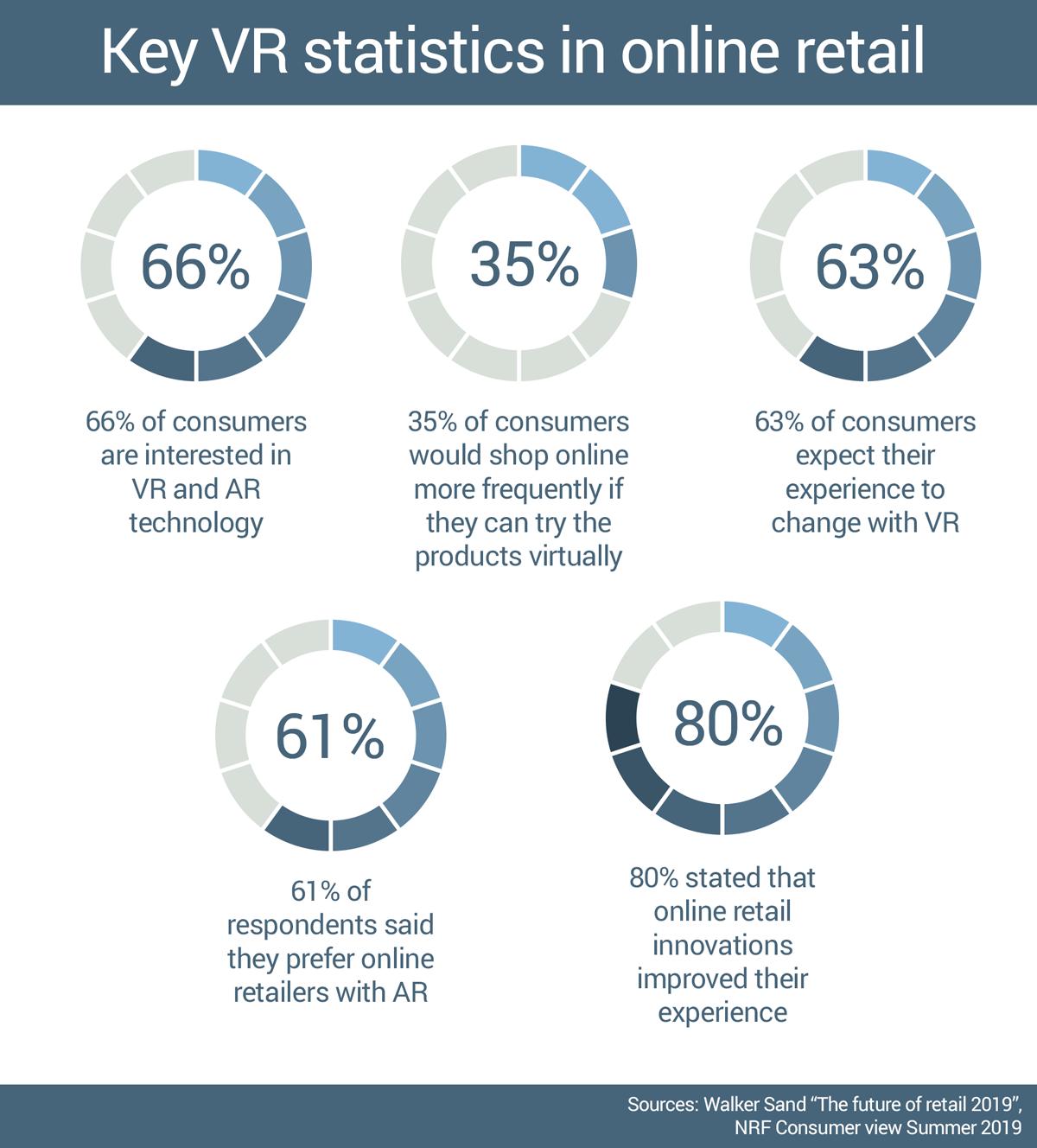 vr statistics in online retail