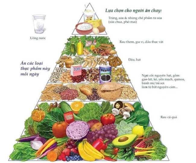 Thực đơn ăn chay tốt cho sức khỏe
