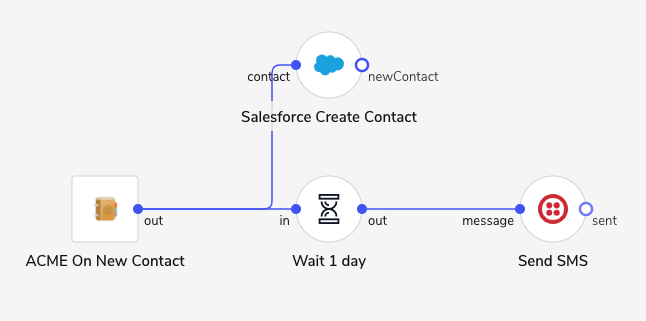 A SaaS vendor providing a CRM solution adds a communication integration that allows the business user to send an SMS