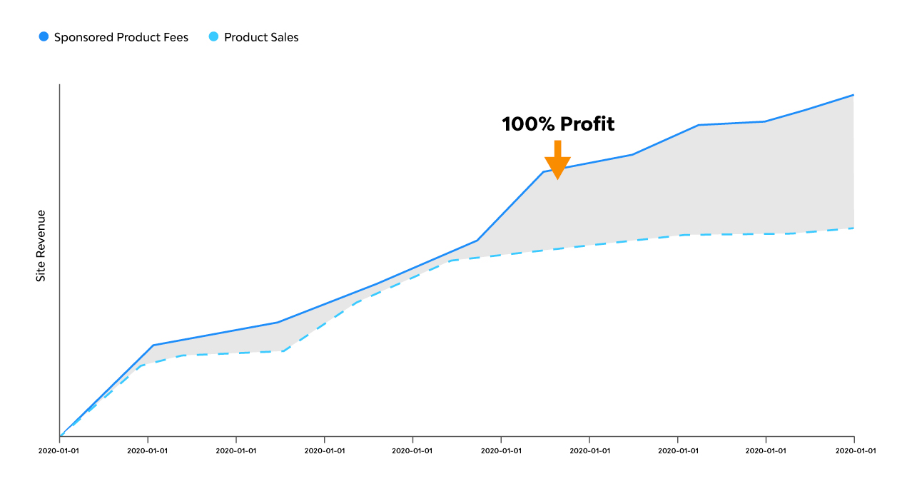 A graph of the instant profit margin made from sponsored products
