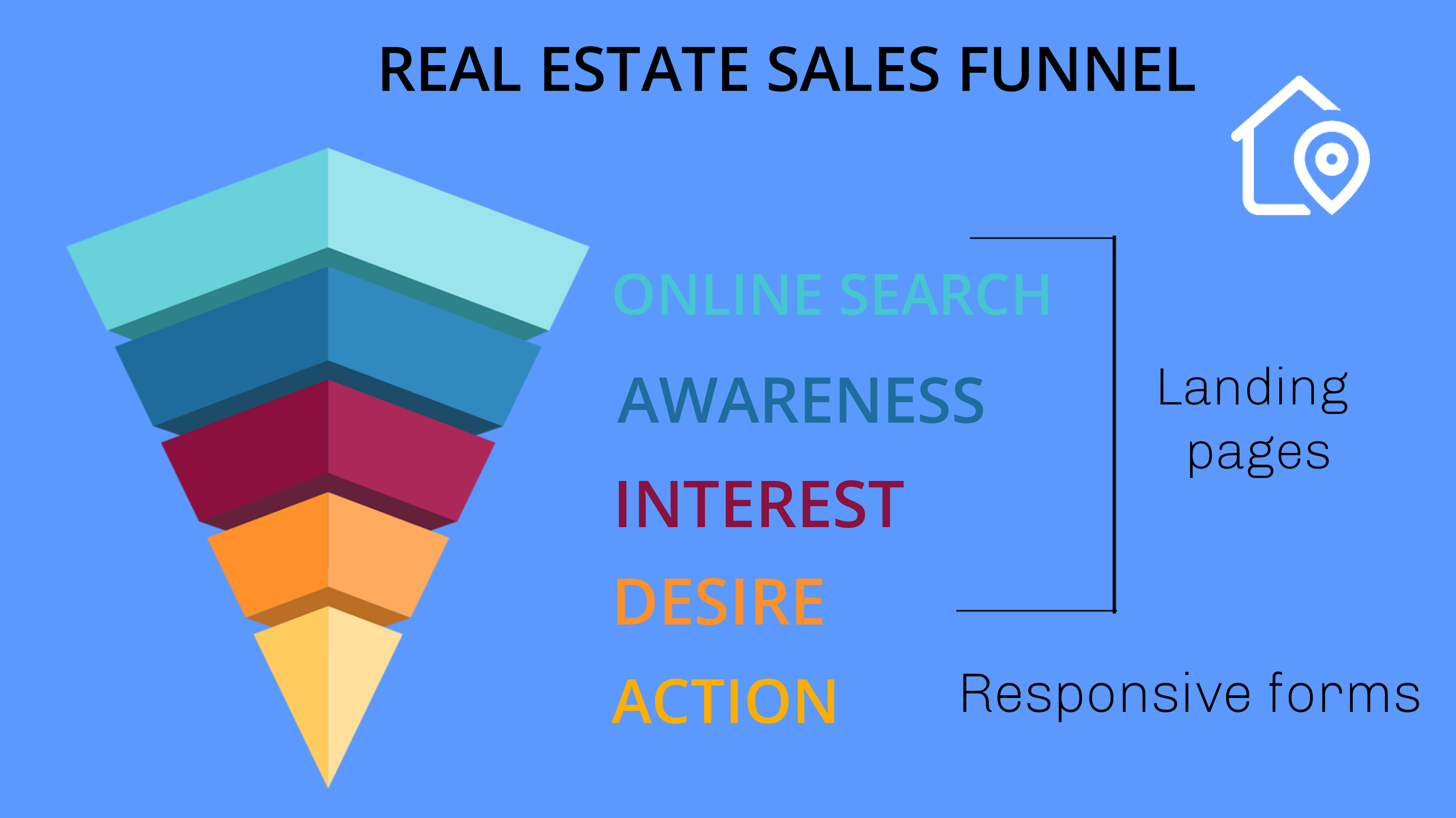 Real Estate Sales Funnel_Infographic MightyForms