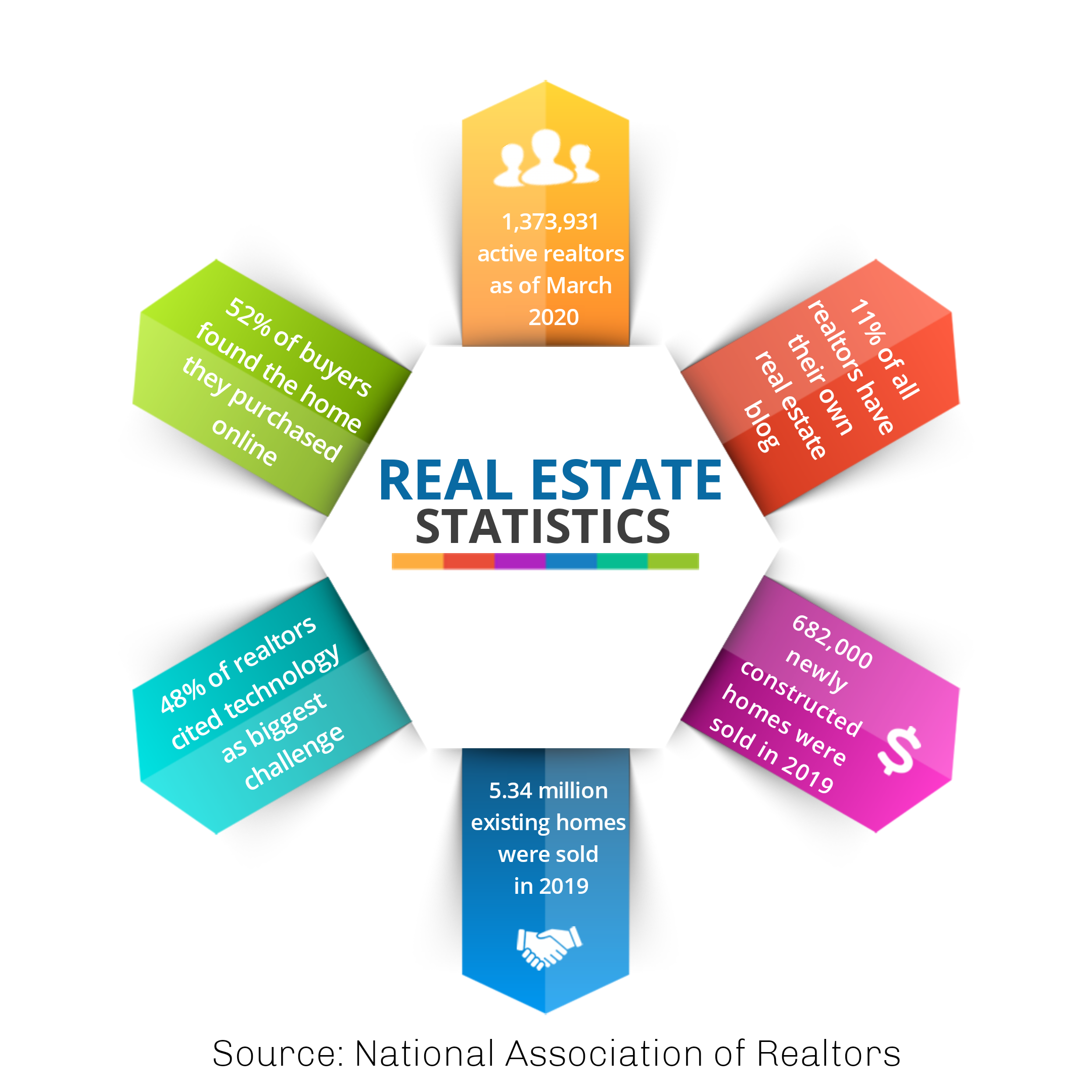 Real Estate Statistics 2020 _ Infographic MightyForms