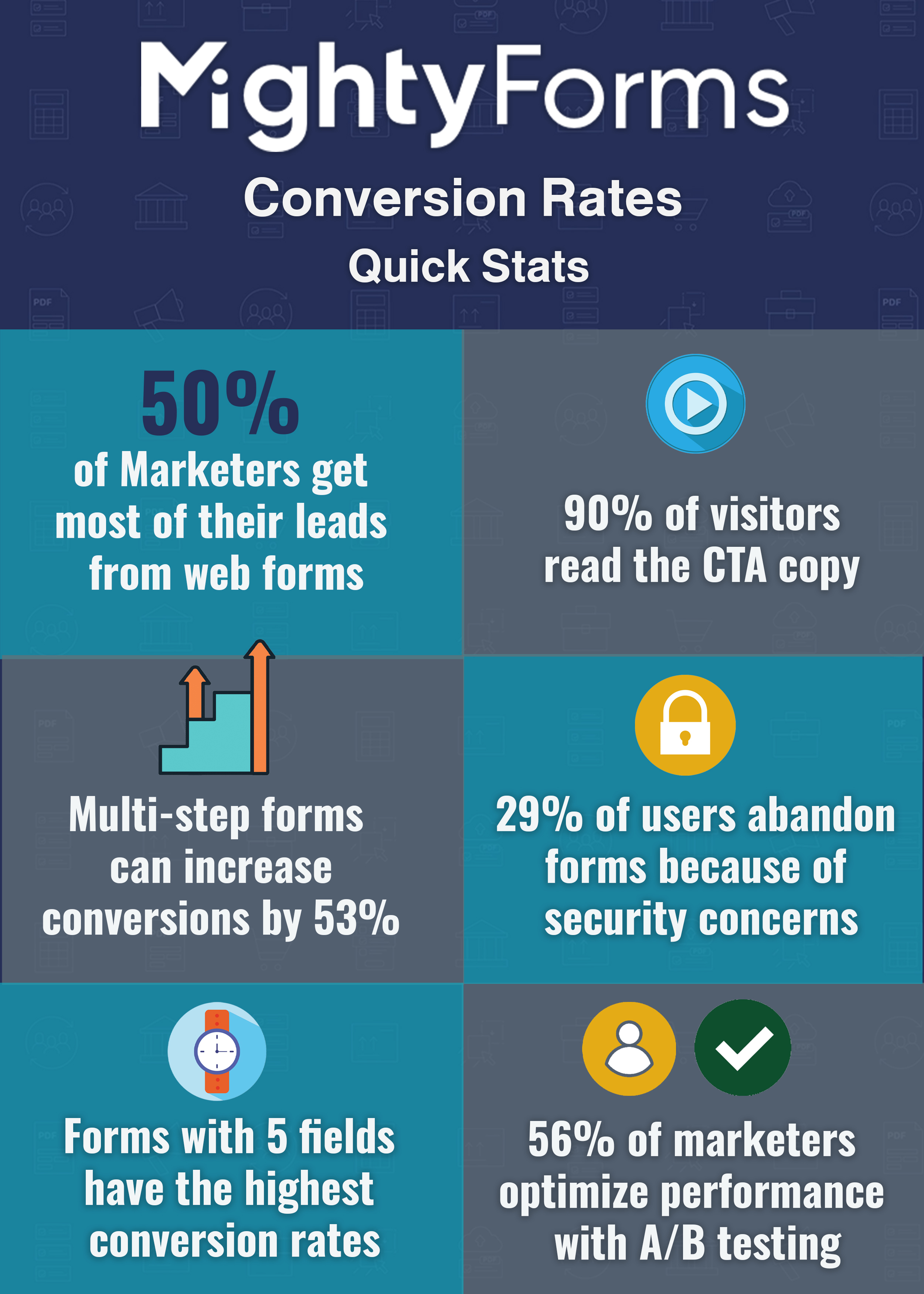 Conversion rates statistics infographic - MightyForms