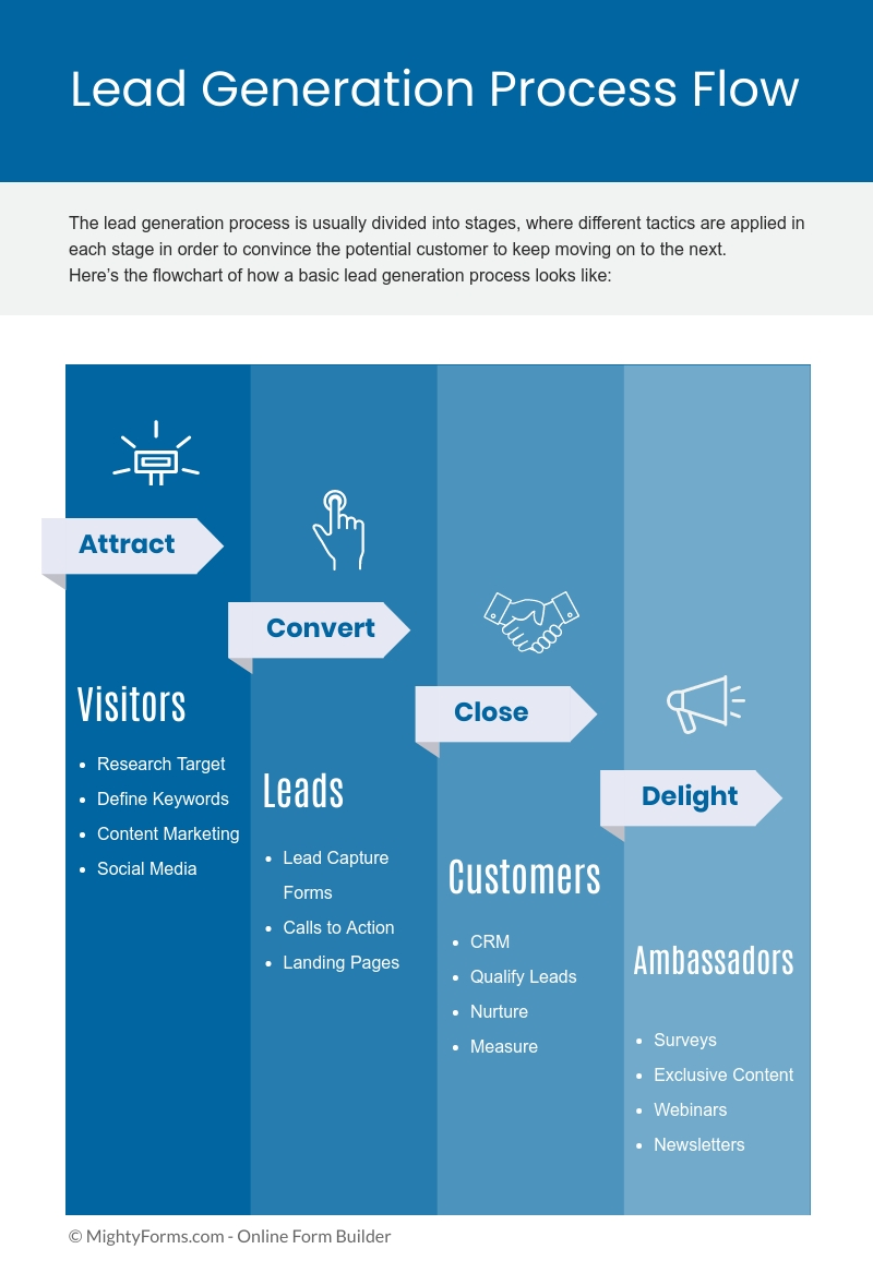 Lead Generation Process Flow chart infographic _ MightyForms