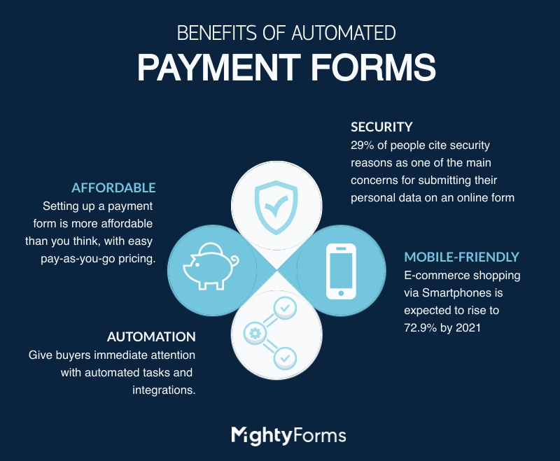 Benefits of Payment Forms automation infographic - MightyForms
