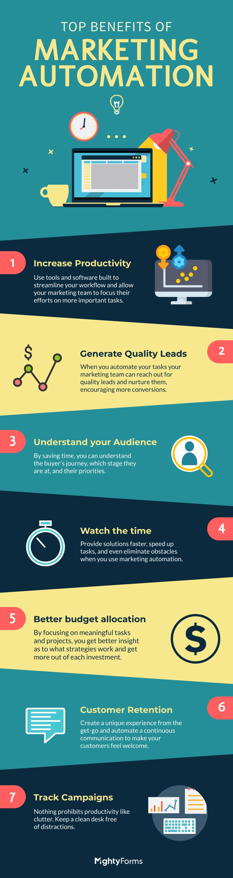 Benefits of Marketing Automation infographic MightyForms