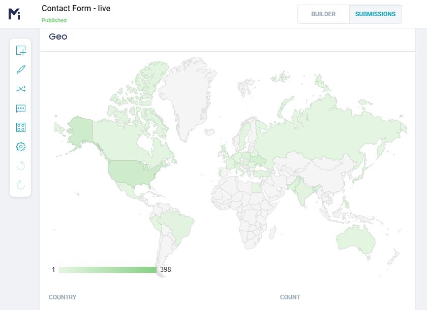 Form Analytics Geo example - MightyForms