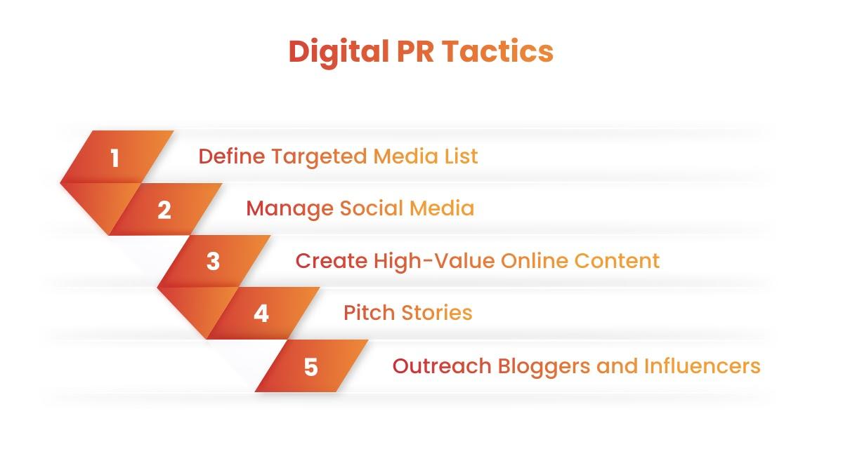 top Digital PR tactics infographic _MightyForms
