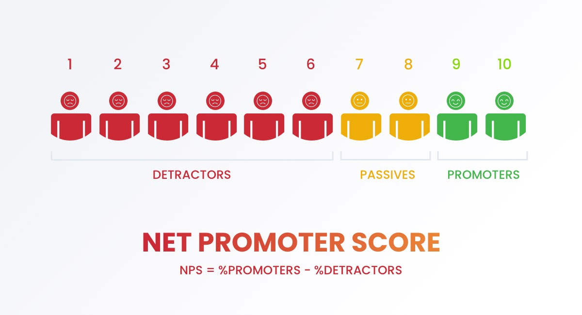 how to calculate NPS infographic _MightyForms