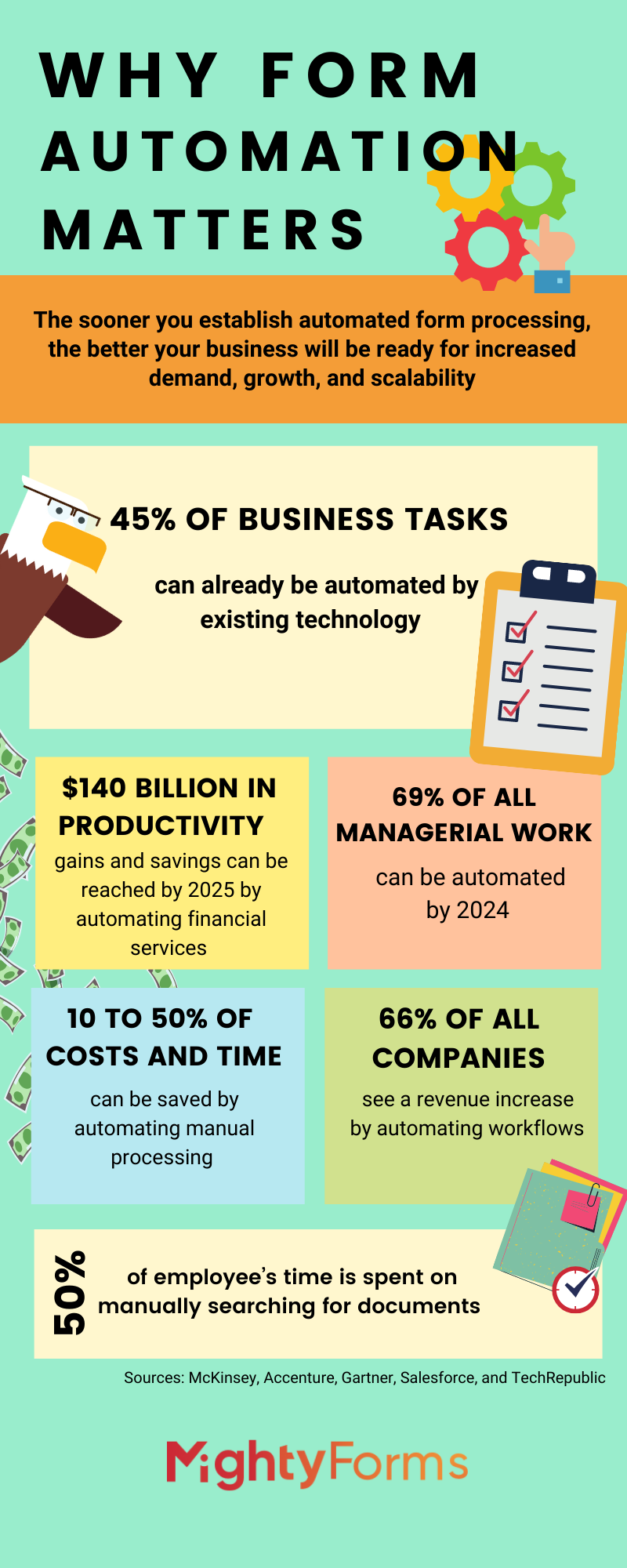 Automated form Processing infographic by MightyForms