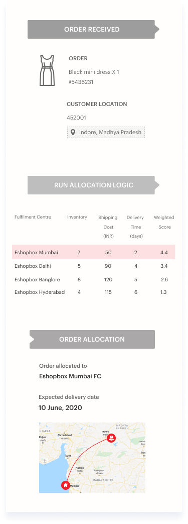 Intelligent order routing