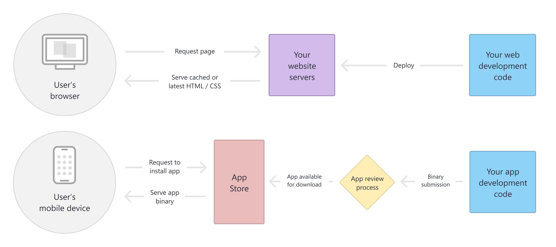 Software Access - Mobile vs. Web