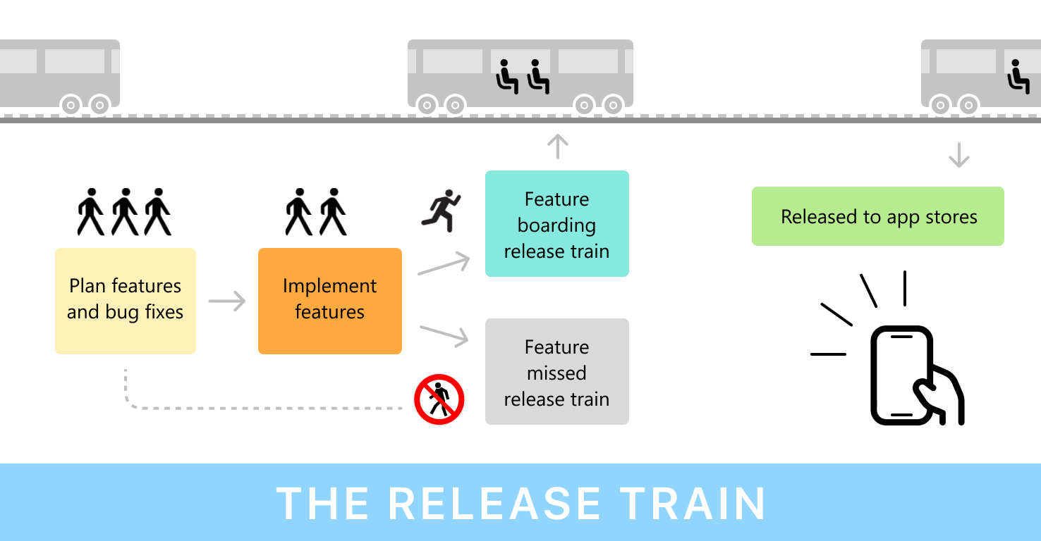 Release Train Analogy