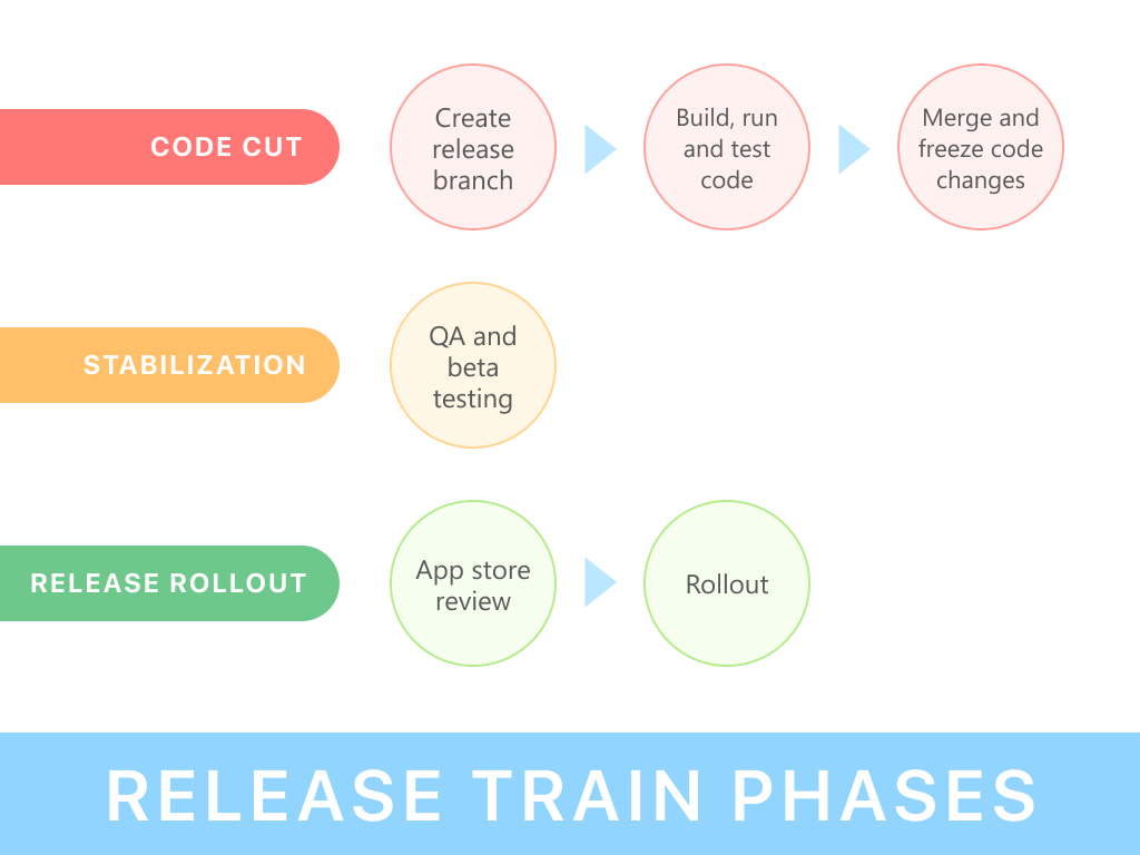 Release Train Strategy Illustration