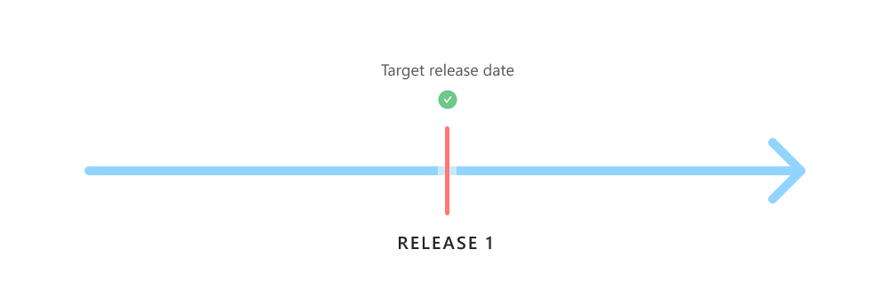 Feature-based releases